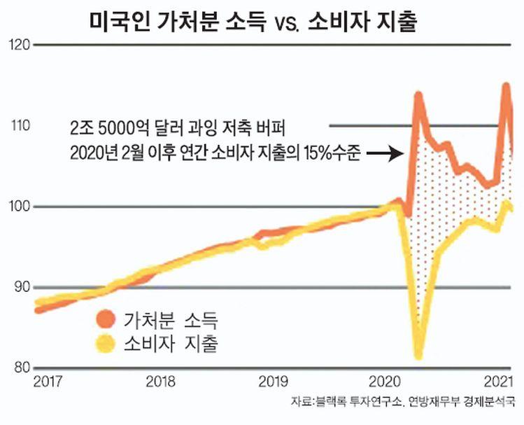 [재테크] 인플레이션…지속적이냐 일시적이냐가 문제